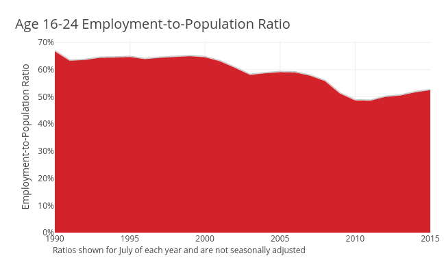 Employment-to-Population Ratio
