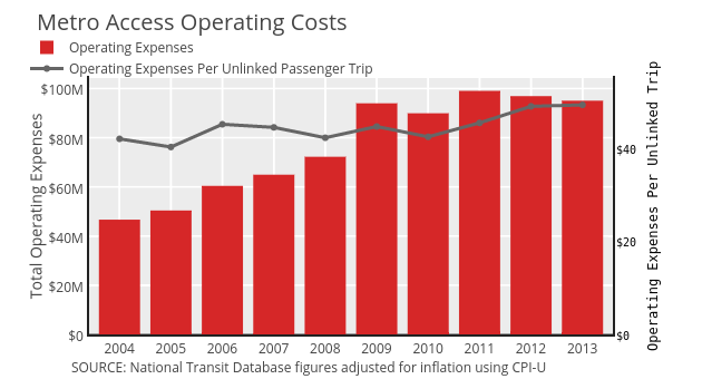 Operating Expenses vs Operating Expenses Per Unlinked Passenger Trip