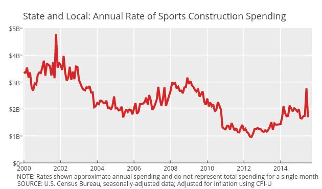 Amusement and Rec: Sports