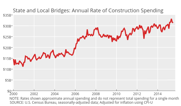 Image result for images of us road and highway construction spending