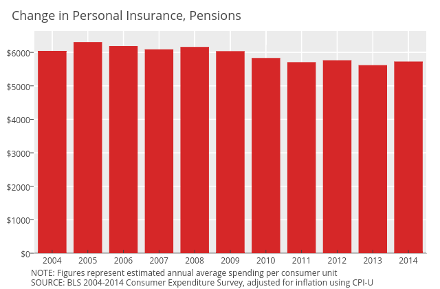 Personal insurance and pensions (total) CPI adjusted   line chart made by Governing   plotly