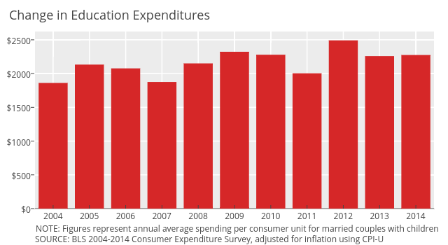 Education Spending | bar chart made by Governing | plotly