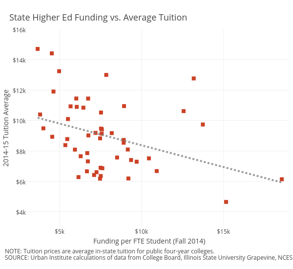 Tuition Average vs