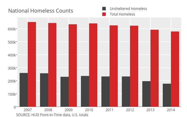 Unsheltered Homeless vs Total Homeless | grouped bar chart made by Governing | plotly