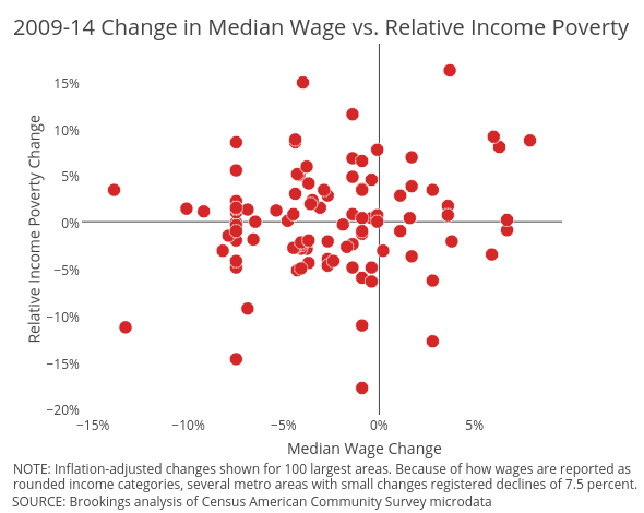 Relative Income Poverty Change