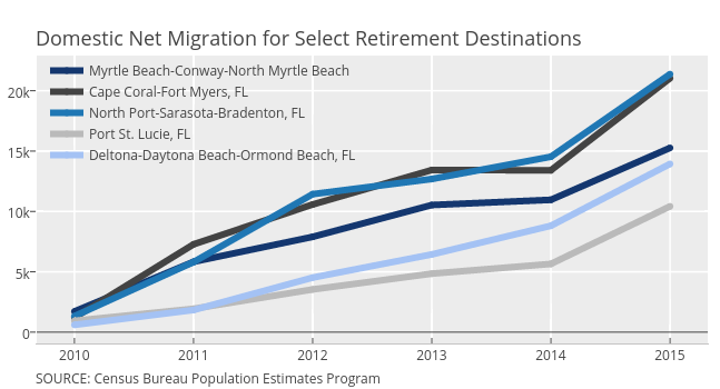 Myrtle Beach-Conway-North Myrtle Beach, Cape Coral-Fort Myers, FL, North Port-Sarasota-Bradenton, FL, Port St. Lucie, FL, Deltona-Daytona Beach-Ormond Beach, FL | scatter chart made by Governing | plotly
