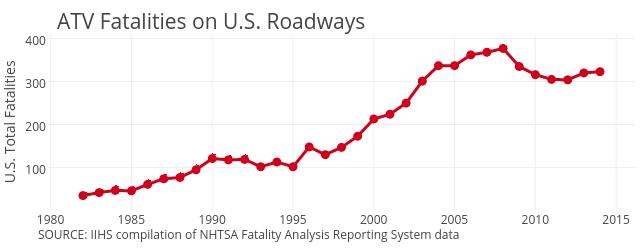 State ATV Fatality Rate Statistics
