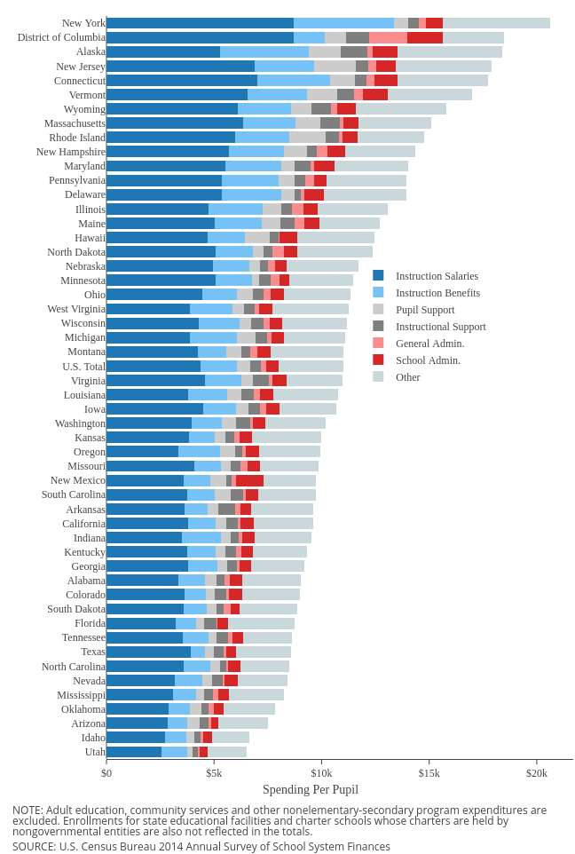 The States That Spend The Most And The Least On Education