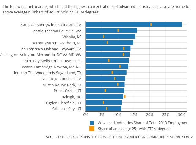 Advanced Industries Share of Total 2013 Employment vs Share of adults age 25+ with STEM degrees