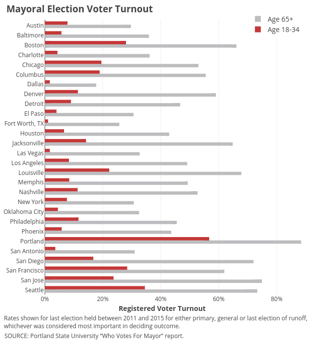 Age 65+ vs Age 18-34 | bar chart made by Governing | plotly