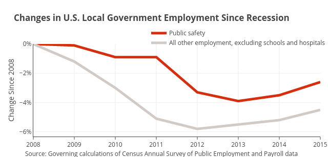 Public safety vs All other employment, excluding schools and hospitals | line chart made by Governing | plotly