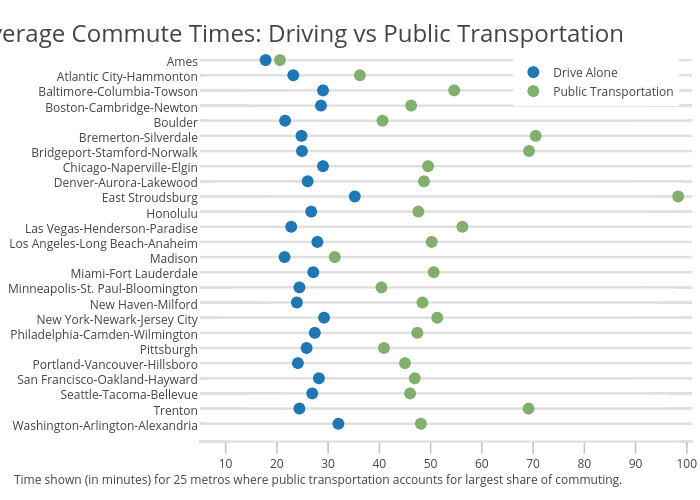 Drive Alone vs Public Transportation | scatter chart made by Governing | plotly