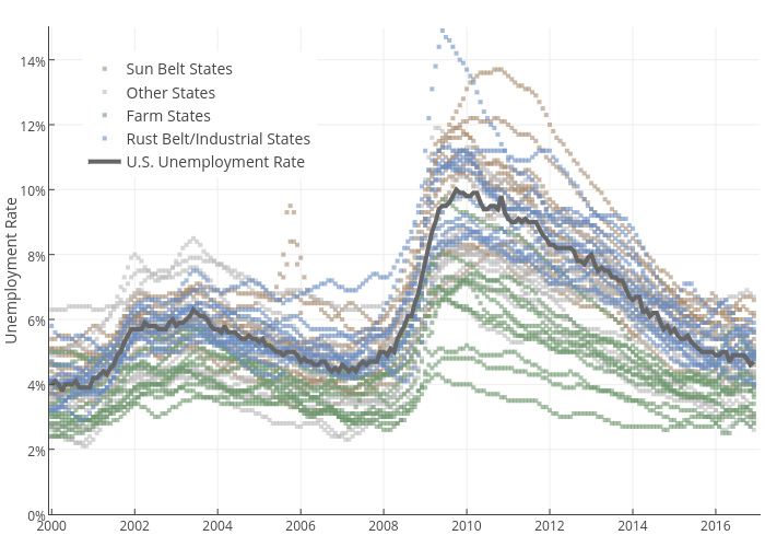 Unemployment Rate vs time | scatter chart made by Governing | plotly