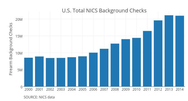 Firearm Background Checks
