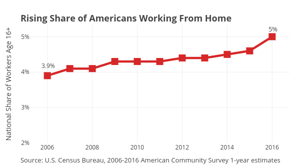 National Share of Workers Age 16+ vs  | line chart made by Governing | plotly