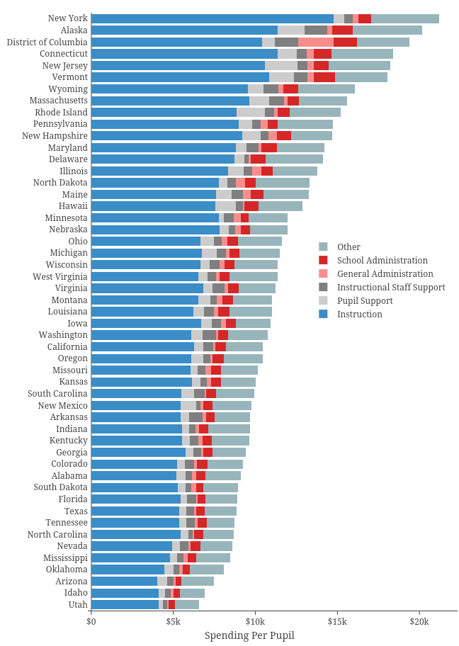 Instruction, Pupil Support, Instructional Staff Support, General Administration, School Administration, Other | stacked bar chart made by Governing | plotly