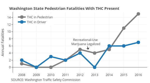 THC in Pedestrian vs THC in Driver | line chart made by Governing | plotly