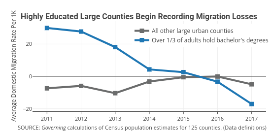 All other large urban counties vs Over 1/3 of adults hold bachelor's degrees | line chart made by Governing | plotly