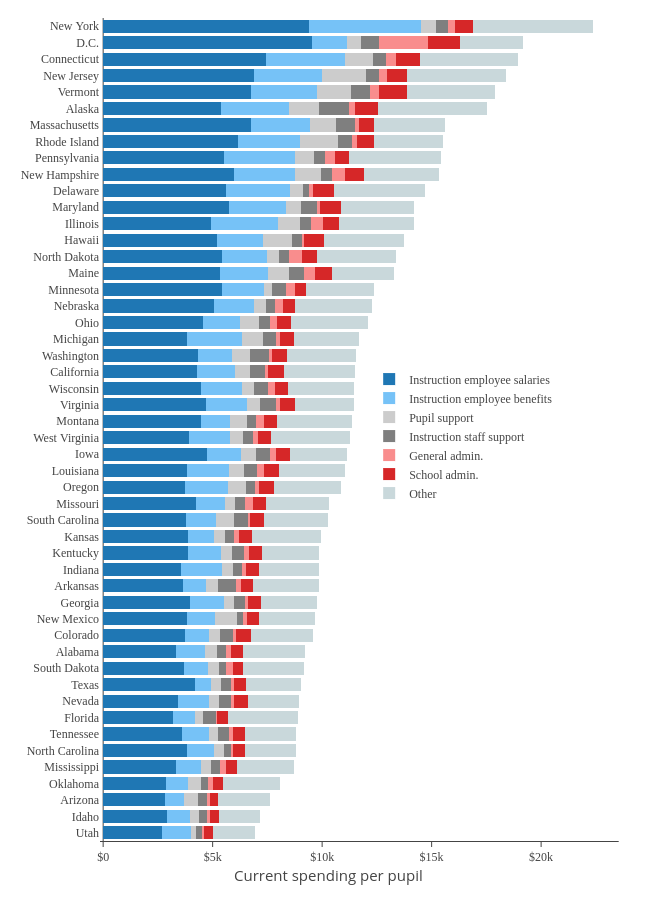 Instruction employee salaries, Instruction employee benefits, Pupil support, Instruction staff support, General admin., School admin., Other   stacked bar chart made by Governing   plotly