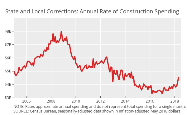 Correctional | scatter chart made by Governing | plotly