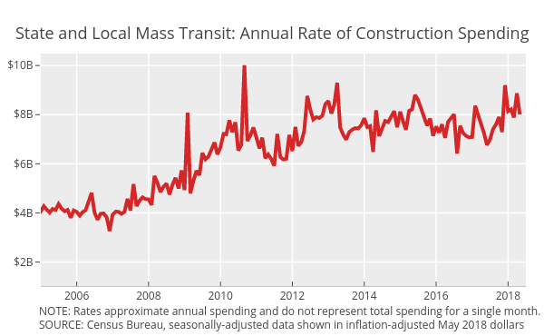 Mass transit | scatter chart made by Governing | plotly