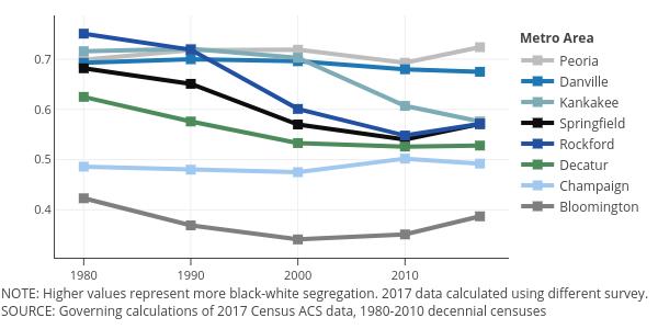 Segregation chart