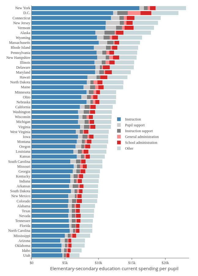 Instruction, Pupil support, Instruction support, General administration, School administration, Other   stacked bar chart made by Governing   plotly
