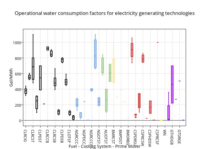 Operational water consumption factors for electricity generating technologies