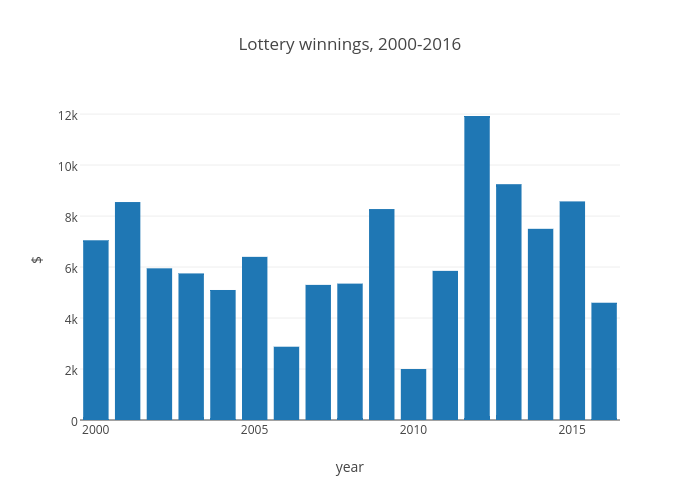 Lottery winnings, 2000-2016 | bar chart made by Greencracker | plotly