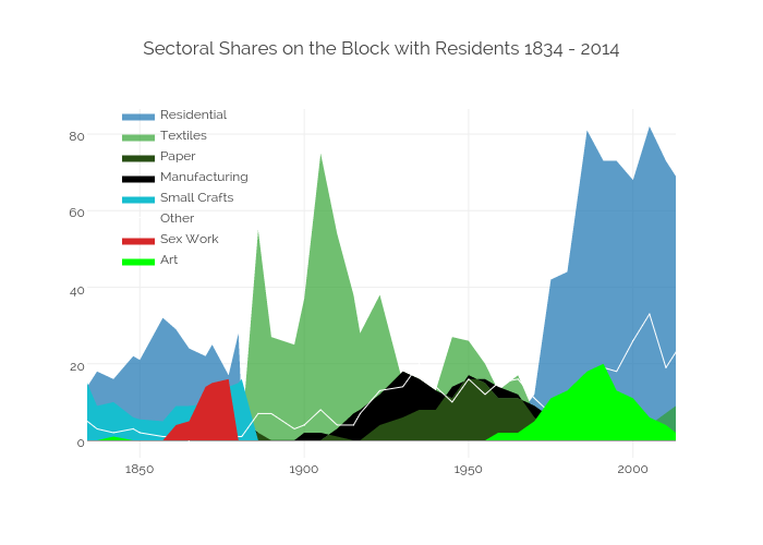 Sectoral Shares on the Block with Residents 1834 - 2014