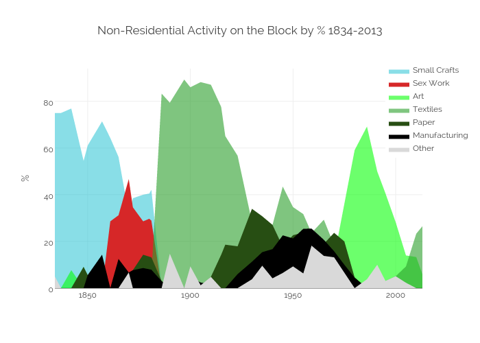 Nonresidential Activity on the Block by % 1834-2013