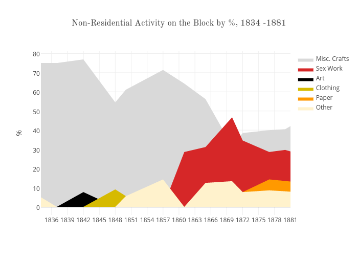 Non-Residential Occupation on the Block by %, 1834 -1881