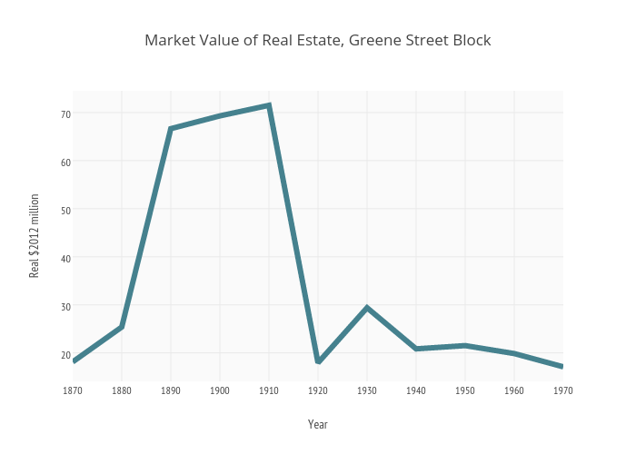 Market Value of Real Estate, Greene Street Block