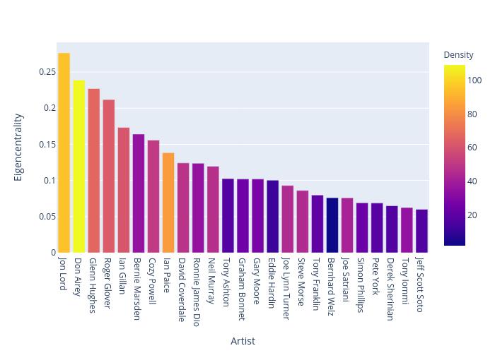 Eigencentrality vs Artist | bar chart made by Greggtedde | plotly