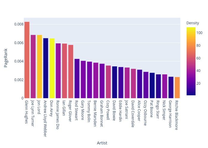 PageRank vs Artist | bar chart made by Greggtedde | plotly
