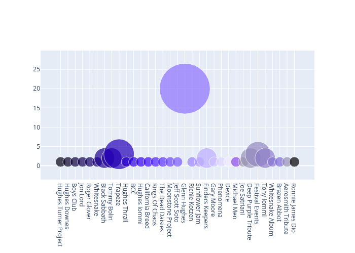 scatter chart made by Greggtedde   plotly