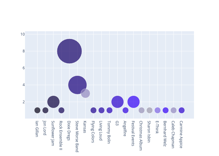 scatter chart made by Greggtedde | plotly