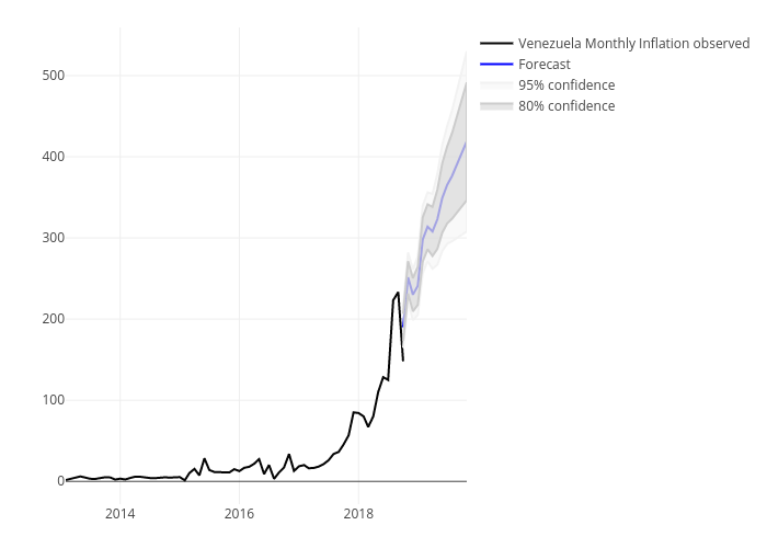 Venezuela: Monthly Inflation- Historical & Forecast