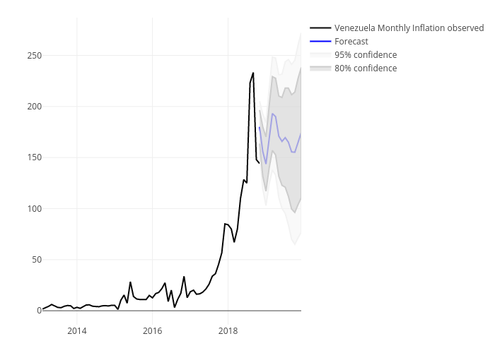 Venezuela: Monthly Inflation Forecast
