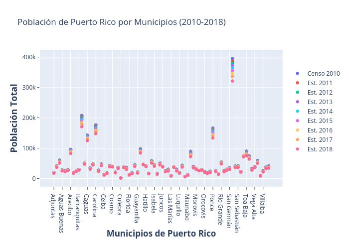 Población de Puerto Rico por Municipios (2010-2018) | scatter chart made by Grpecunia | plotly