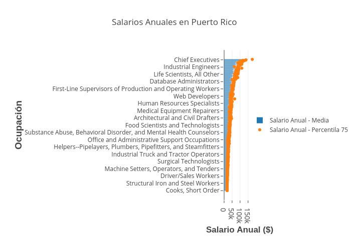 Salarios Anuales en Puerto Rico   bar chart made by Grpecunia   plotly
