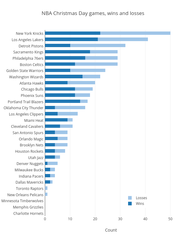 NBA Christmas Day games, wins and losses | stacked bar chart made by Grspur | plotly
