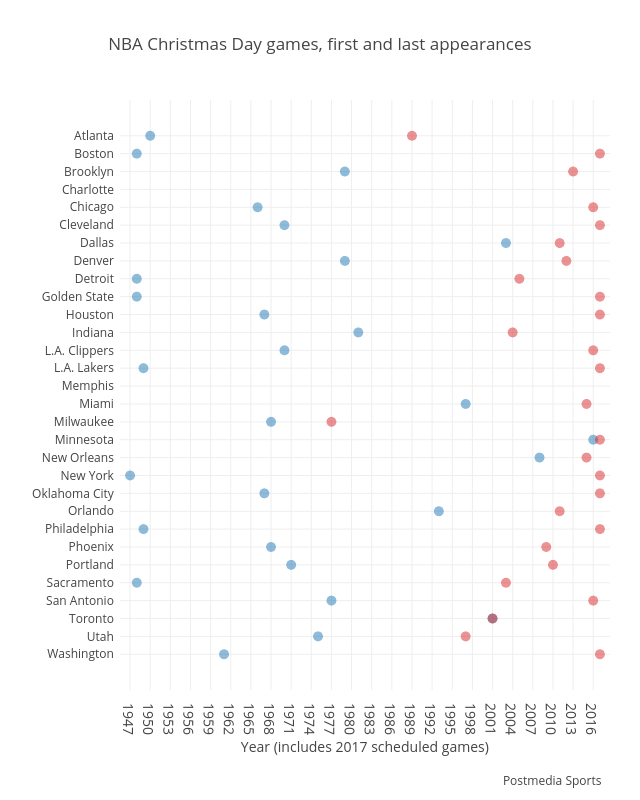 NBA Christmas Day games, first and last appearances | scatter chart made by Grspur | plotly