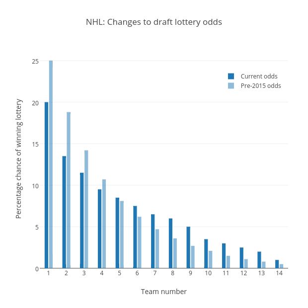 NHL: Changes to draft lottery odds | bar chart made by