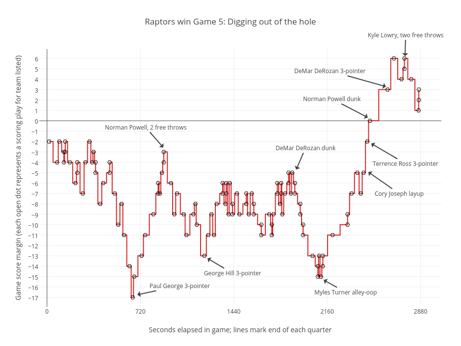 Raptors win Game 5: Digging out of the hole   line chart made by Grspur   plotly