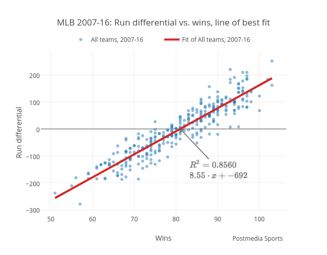 MLB 2007-16: Run differential vs. wins, line of best fit | scatter chart made by Grspur | plotly