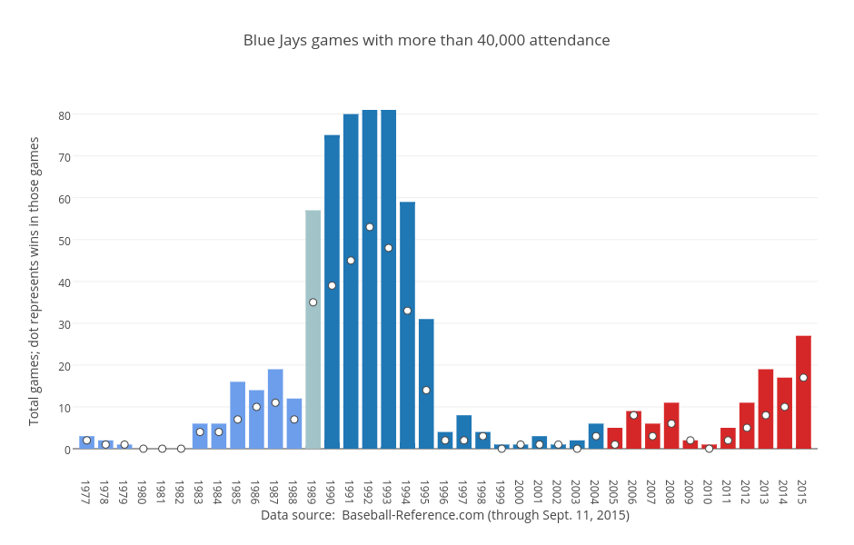 blue-jays-games-with-more-than-40000-att