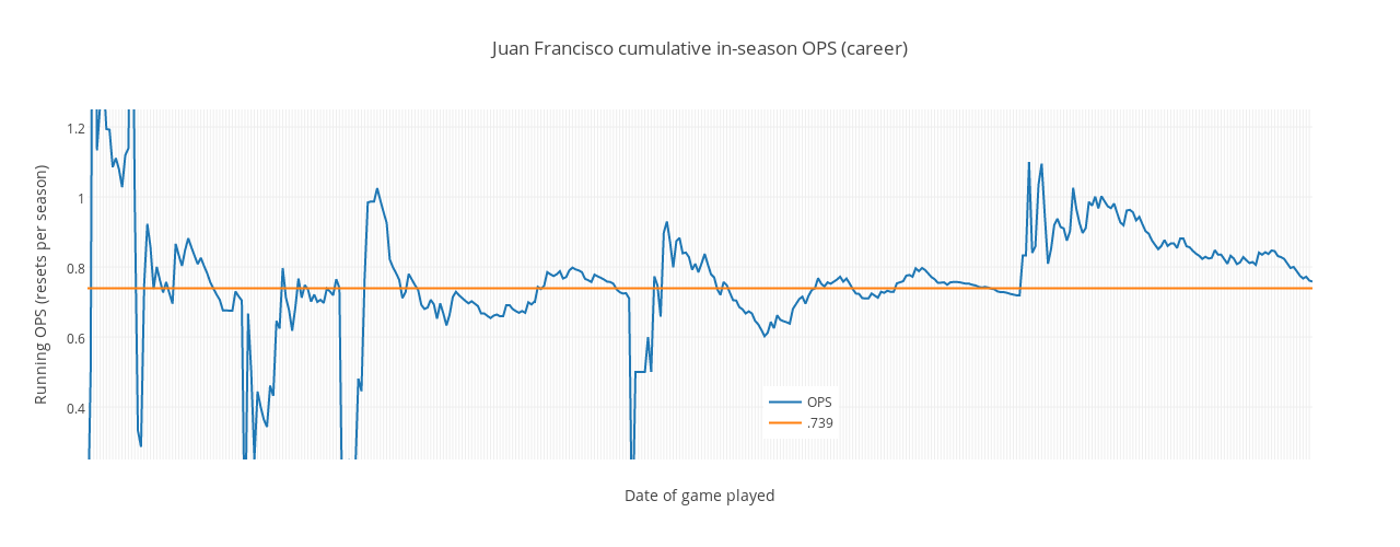 Juan Francisco cumulative in-season OPS (career) | scatter chart made by Grspur | plotly
