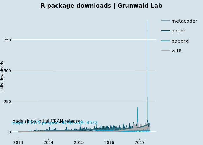 R package downloads | Grunwald Lab  | line chart made by Grunwald | plotly