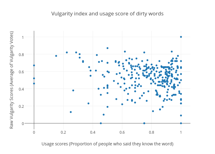 Vulgarity index and usage score of dirty words   scatter chart made by Gtakacse   plotly